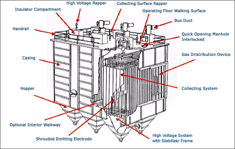 Research papers on electrostatic precipitator